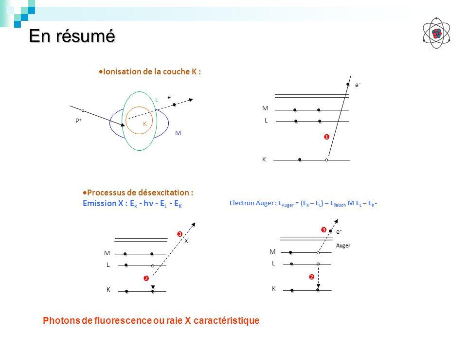 En résumé Ionisation de la couche K : Processus de désexcitation :