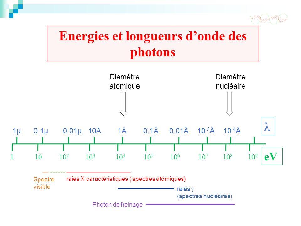 Energies et longueurs d'onde des photons