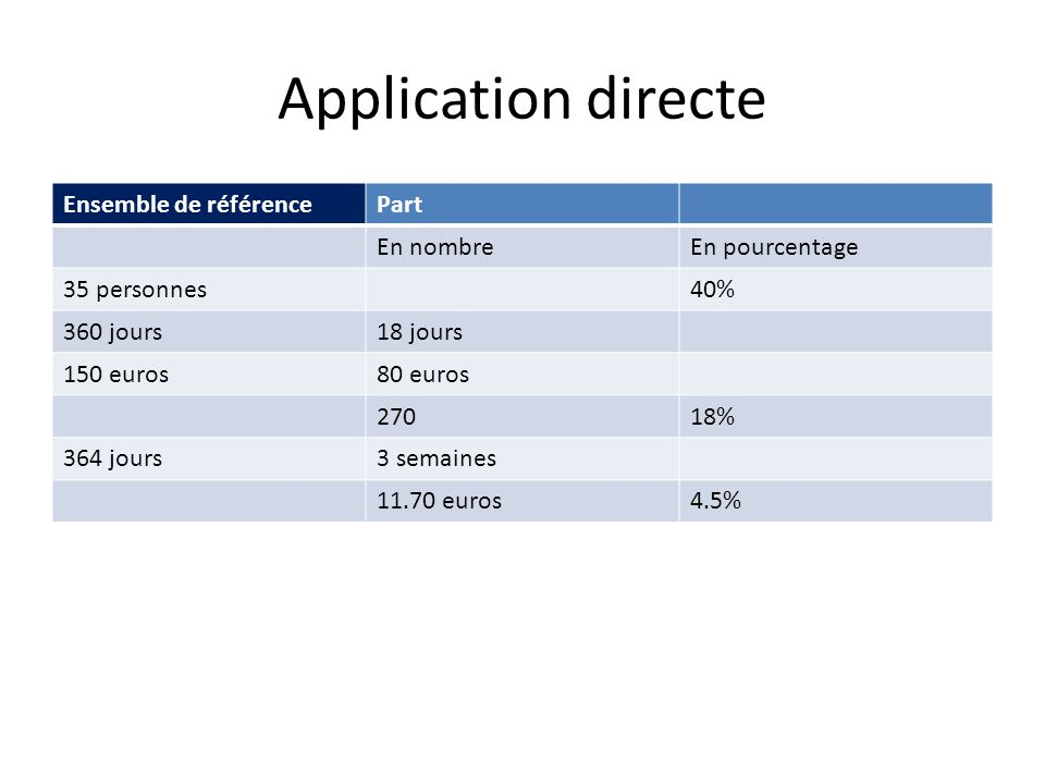 Application directe Ensemble de référence Part En nombre