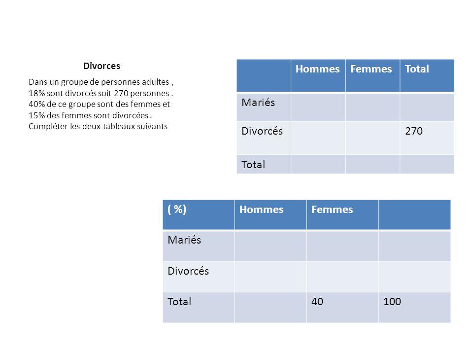 Hommes Femmes Total Mariés Divorcés 270 ( %) Hommes Femmes Mariés