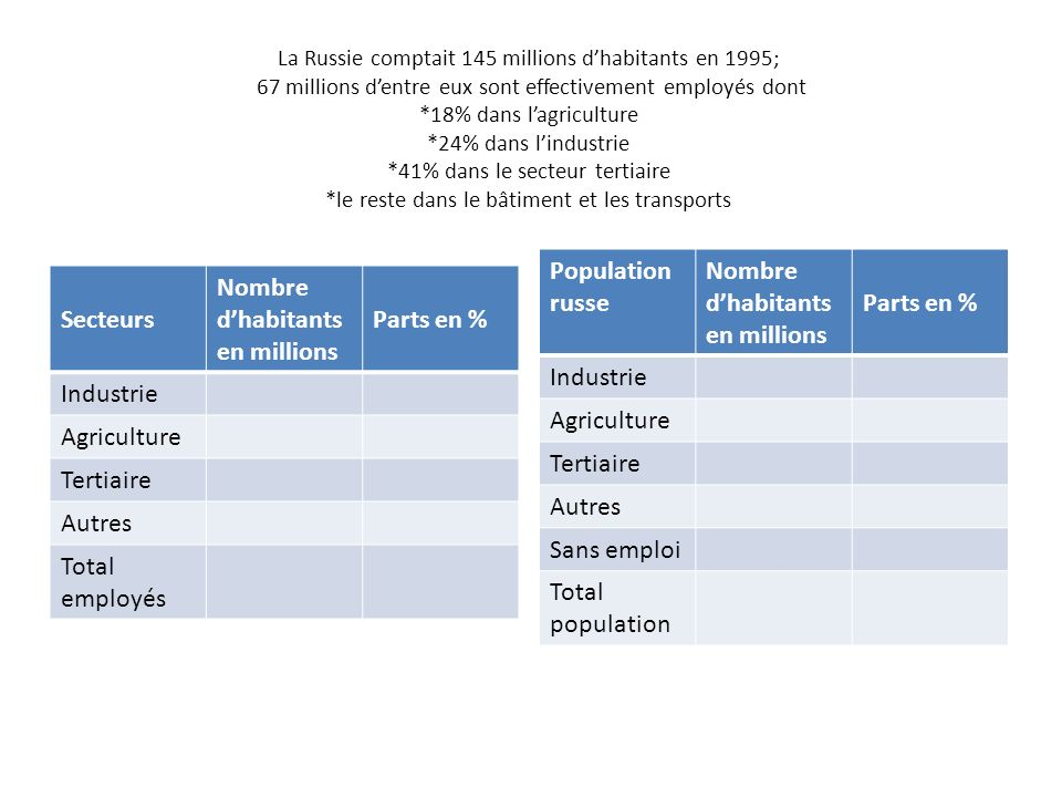 Population russe Nombre d'habitants en millions Parts en % Industrie