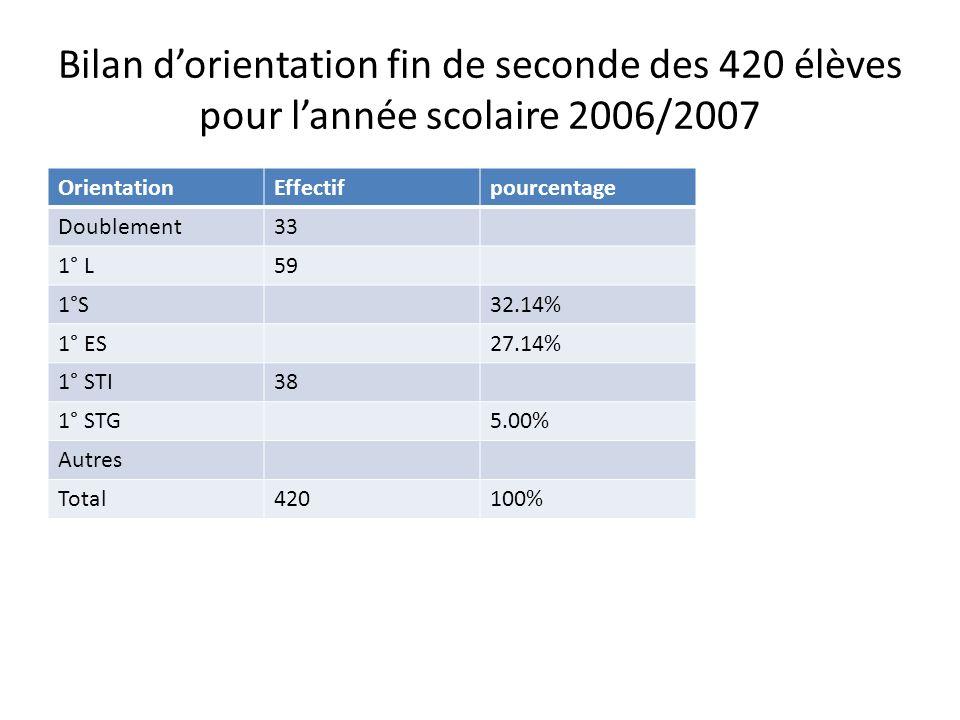 Bilan d'orientation fin de seconde des 420 élèves pour l'année scolaire 2006/2007