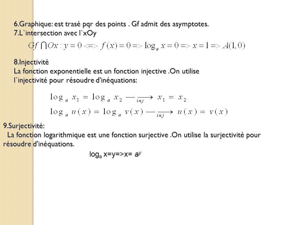 6.Graphique: est trasé pqr des points . Gf admit des asymptotes.