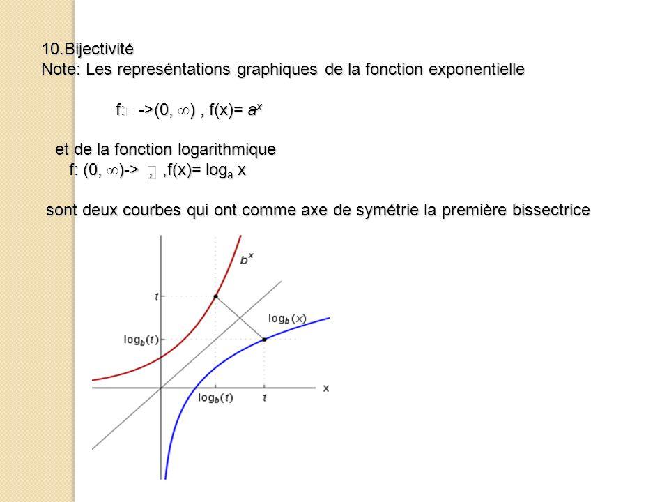 10.Bijectivité Note: Les represéntations graphiques de la fonction exponentielle. f: ->(0, ∞) , f(x)= ax.