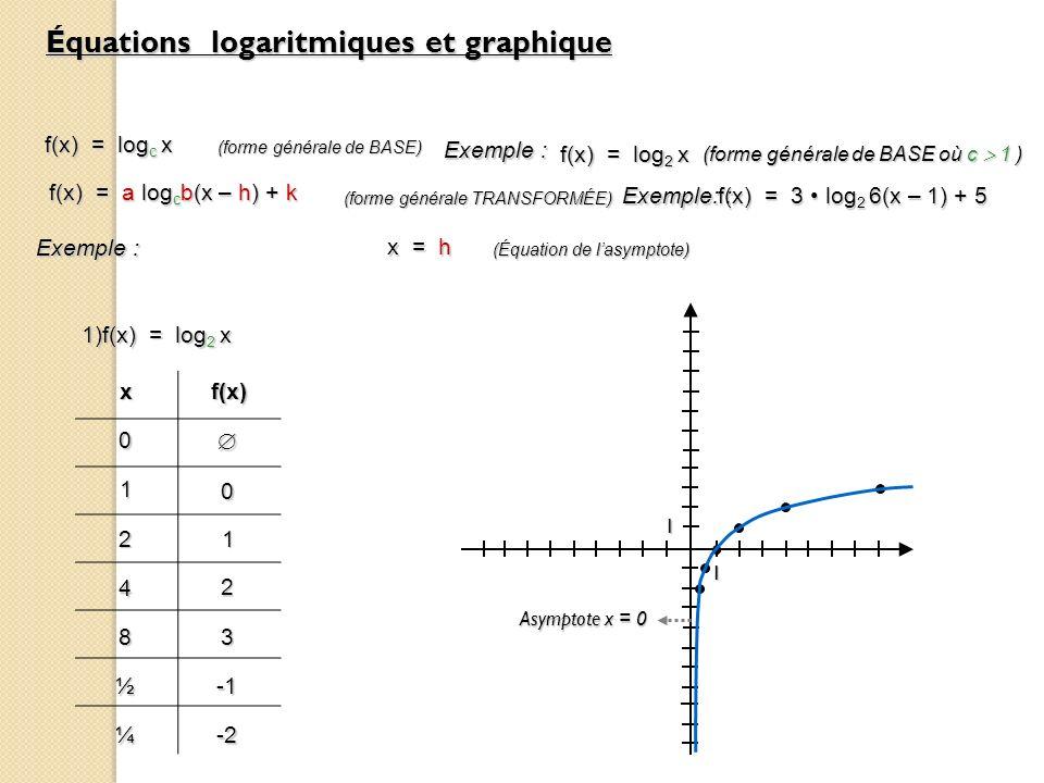 Équations logaritmiques et graphique