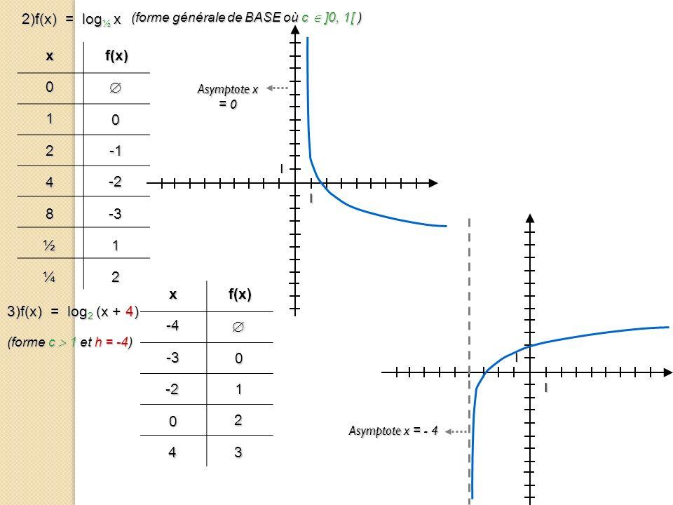 2)f(x) = log½ x x f(x)  1 2 -1 4 -2 8 -3 ½ 1 ¼ 2 x f(x)