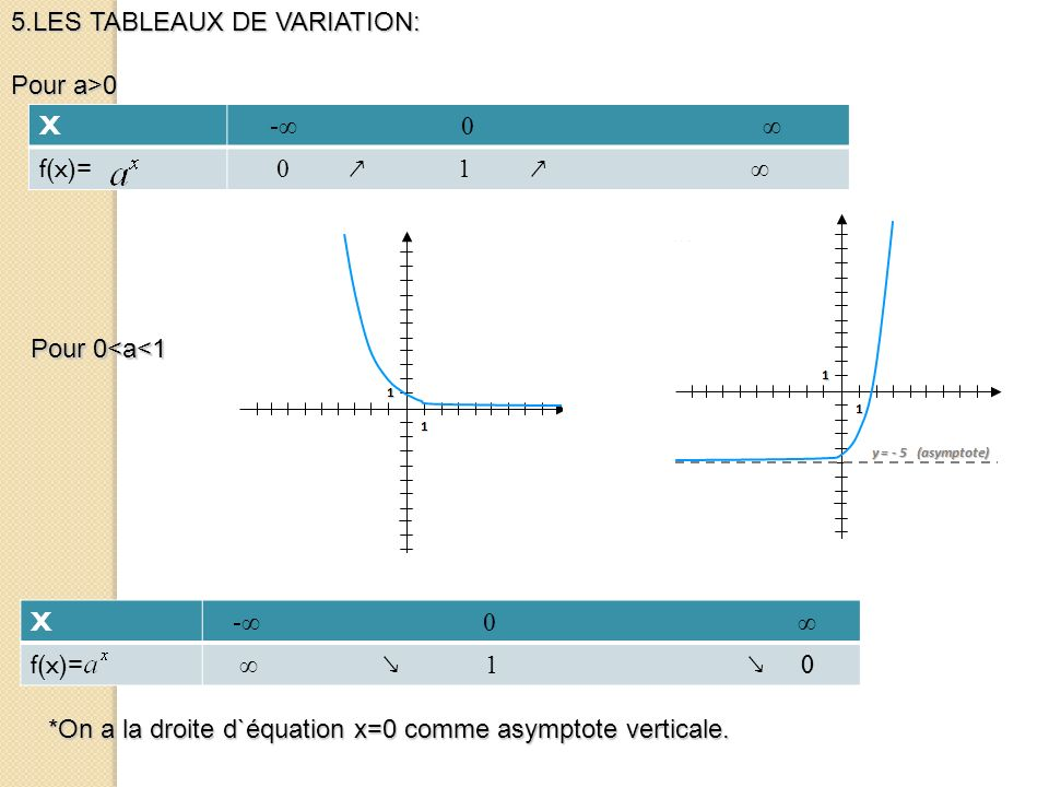 5.LES TABLEAUX DE VARIATION: