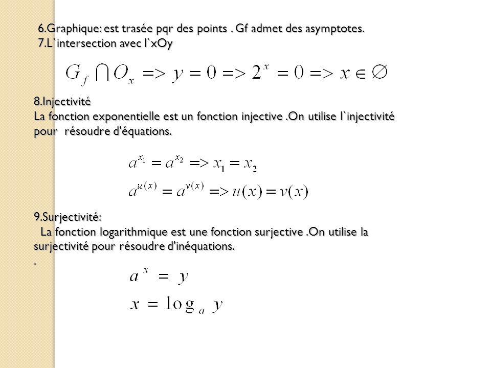 6.Graphique: est trasée pqr des points . Gf admet des asymptotes.