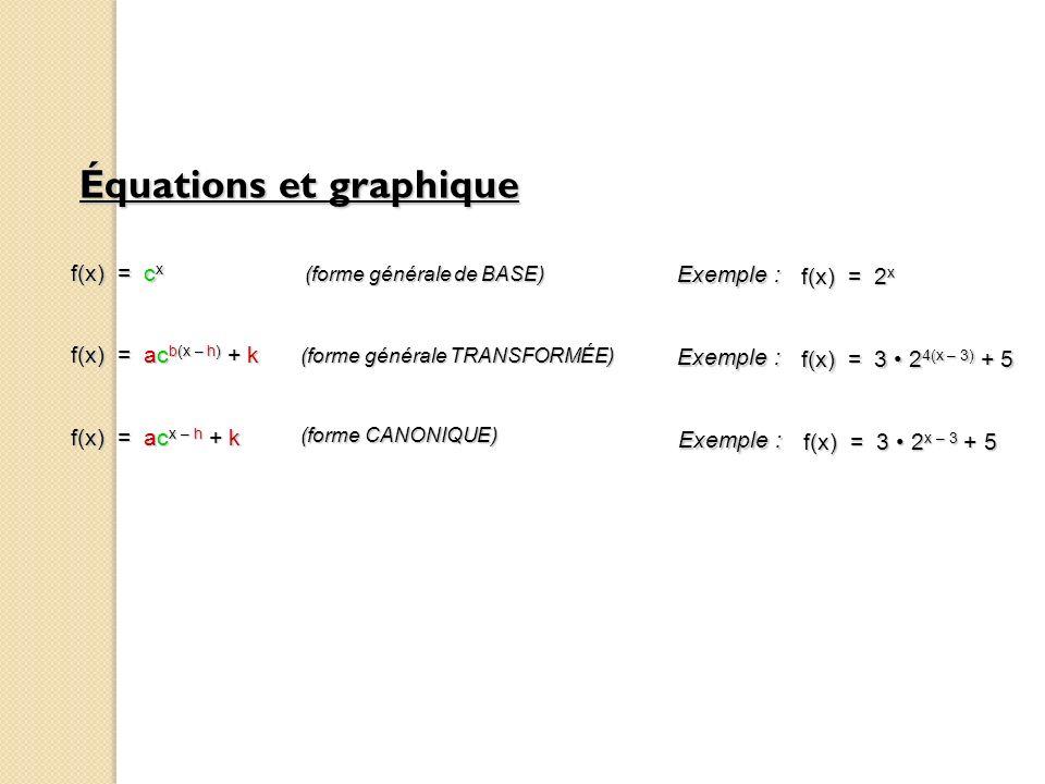 Équations et graphique