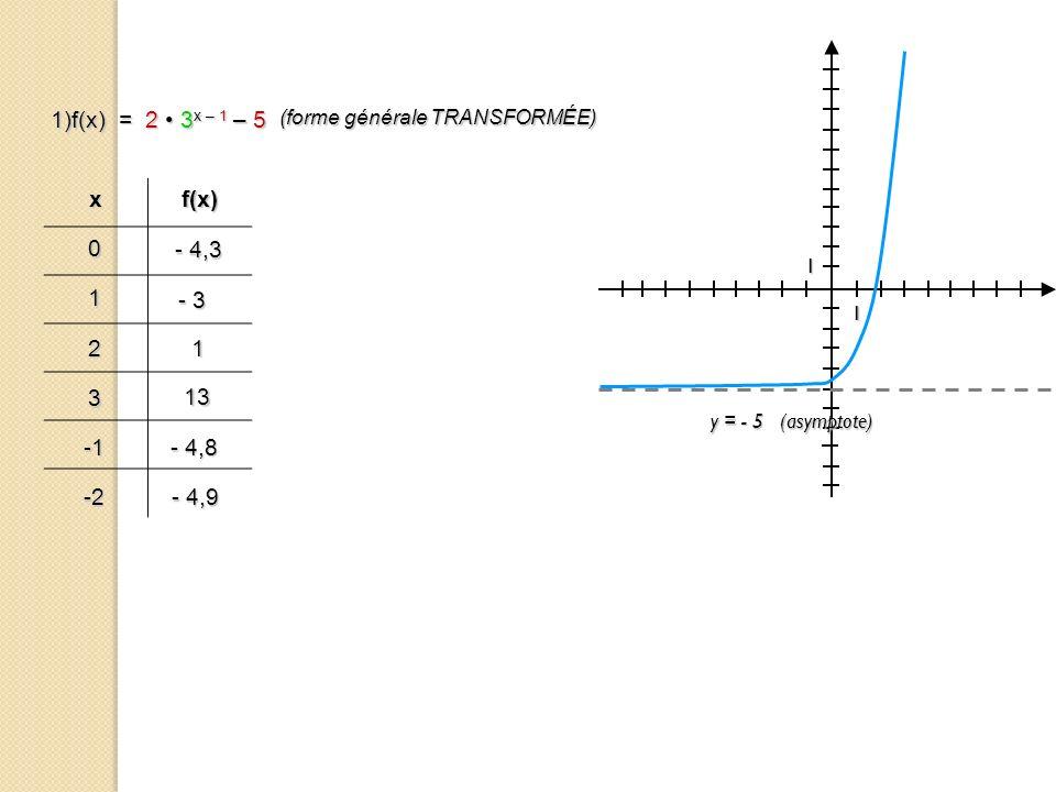 1)f(x) = 2 • 3x – 1 – 5 x f(x) - 4,3 1 - 3 2 1 3 13 -1 - 4,8 -2 - 4,9