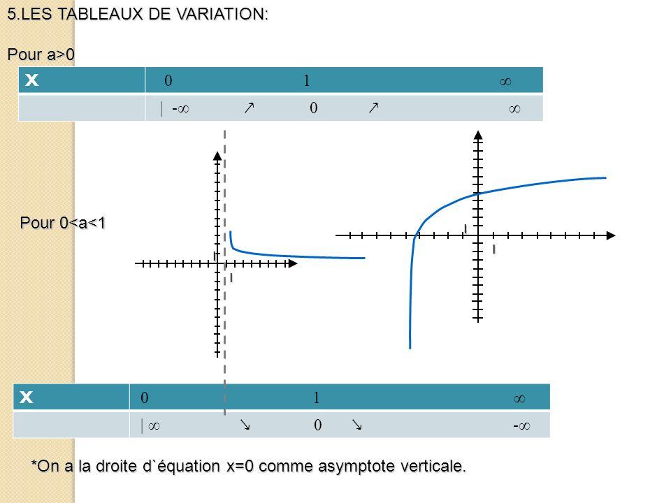 5.LES TABLEAUX DE VARIATION: Pour a>0 X 0 1 ∞ | -∞ ↗ 0 ↗ ∞