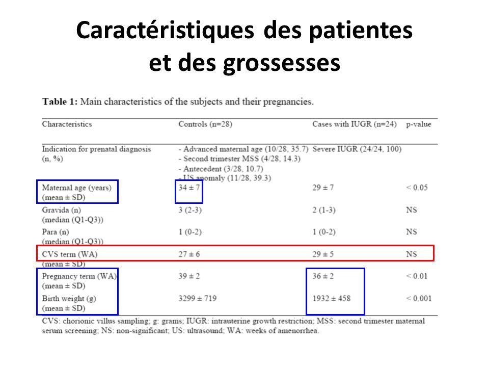 Caractéristiques des patientes et des grossesses