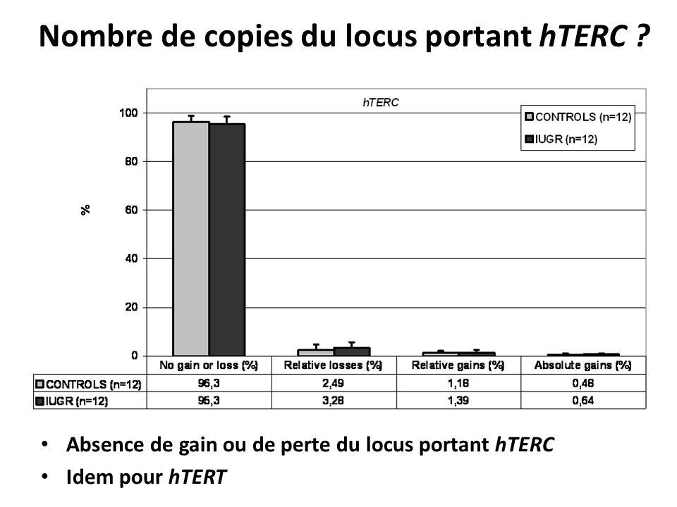 Nombre de copies du locus portant hTERC