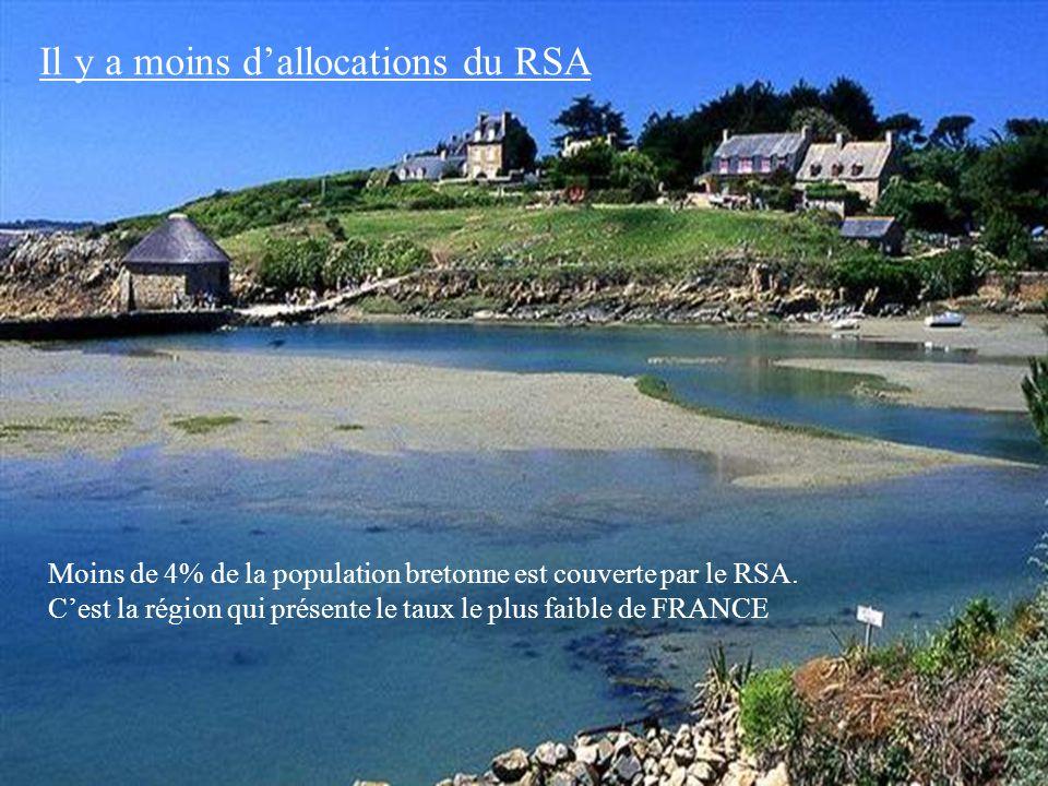 Il y a moins d'allocations du RSA