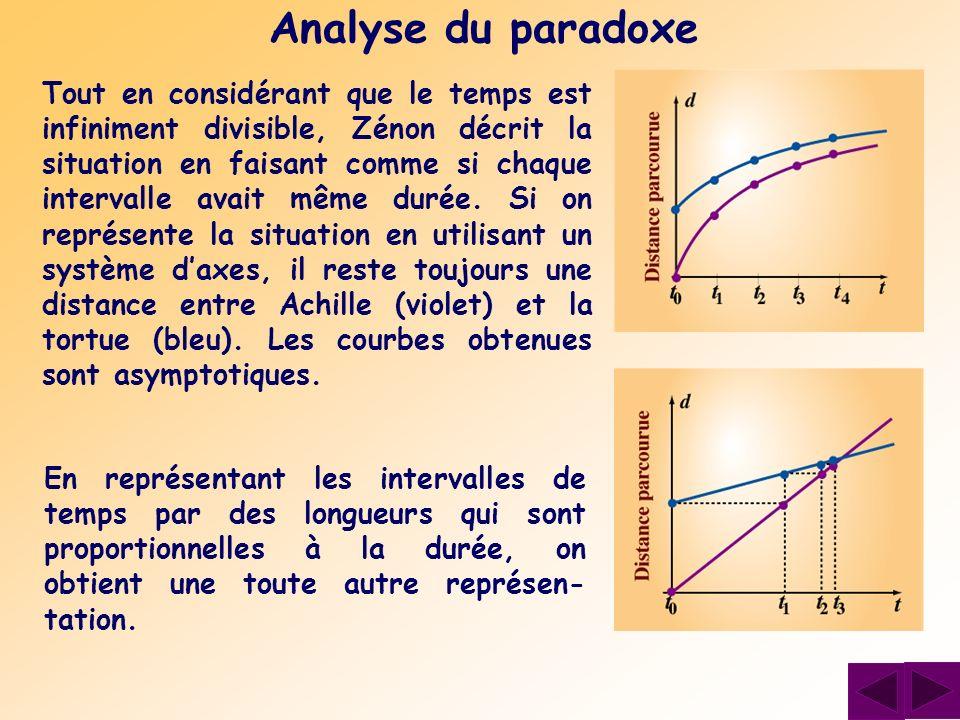 Analyse du paradoxe