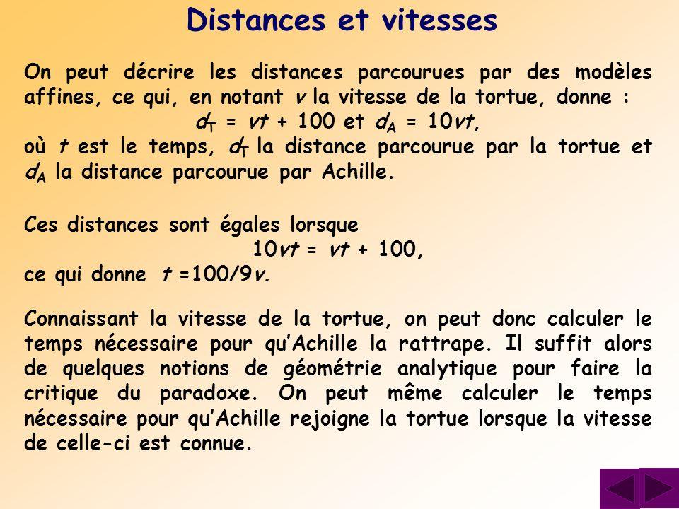 Distances et vitesses On peut décrire les distances parcourues par des modèles affines, ce qui, en notant v la vitesse de la tortue, donne :