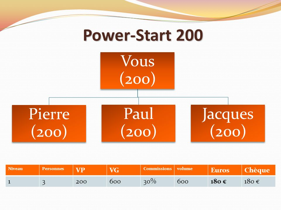 Power-Start 200 VP VG Euros Chèque 1 3 200 600 30% 180 € Niveau