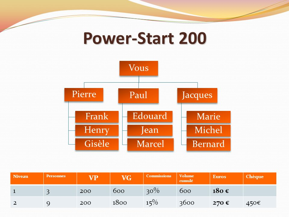 Power-Start 200 Vous. Pierre. Frank. Henry. Gisèle. Paul. Edouard. Jean. Marcel. Jacques. Marie.