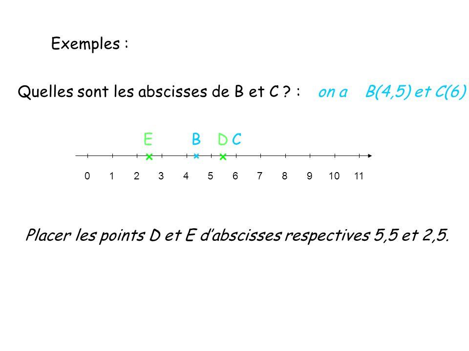 Quelles sont les abscisses de B et C : on a B(4,5) et C(6)