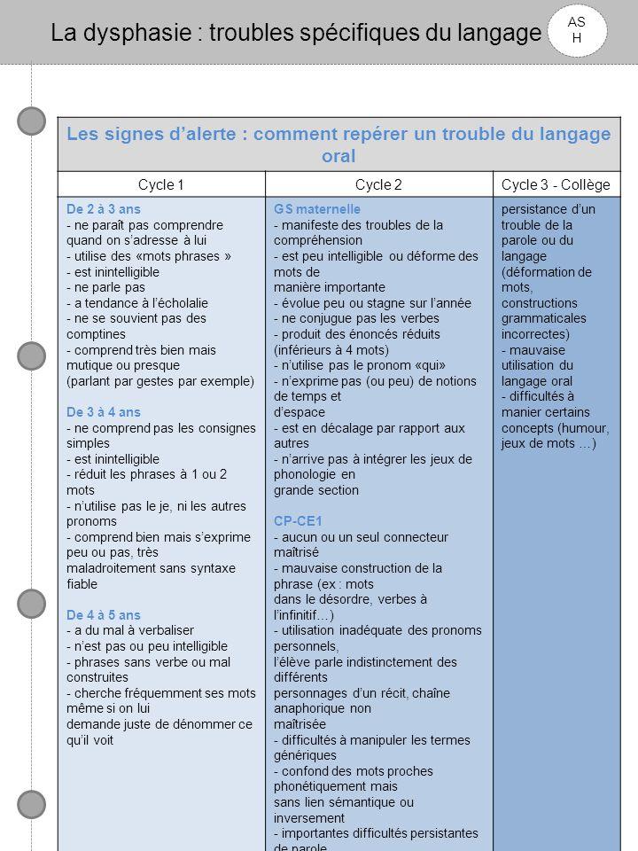 Les signes d'alerte : comment repérer un trouble du langage oral