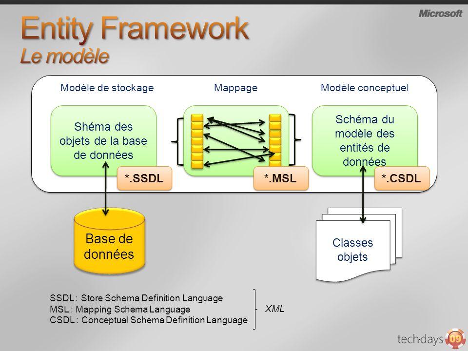 Entity Framework Le modèle