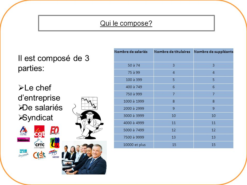 Il est composé de 3 parties: Le chef d'entreprise De salariés Syndicat