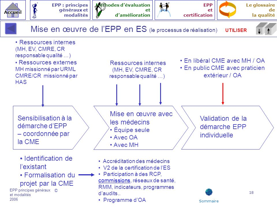 Mise en œuvre de l'EPP en ES (le processus de réalisation) UTILISER