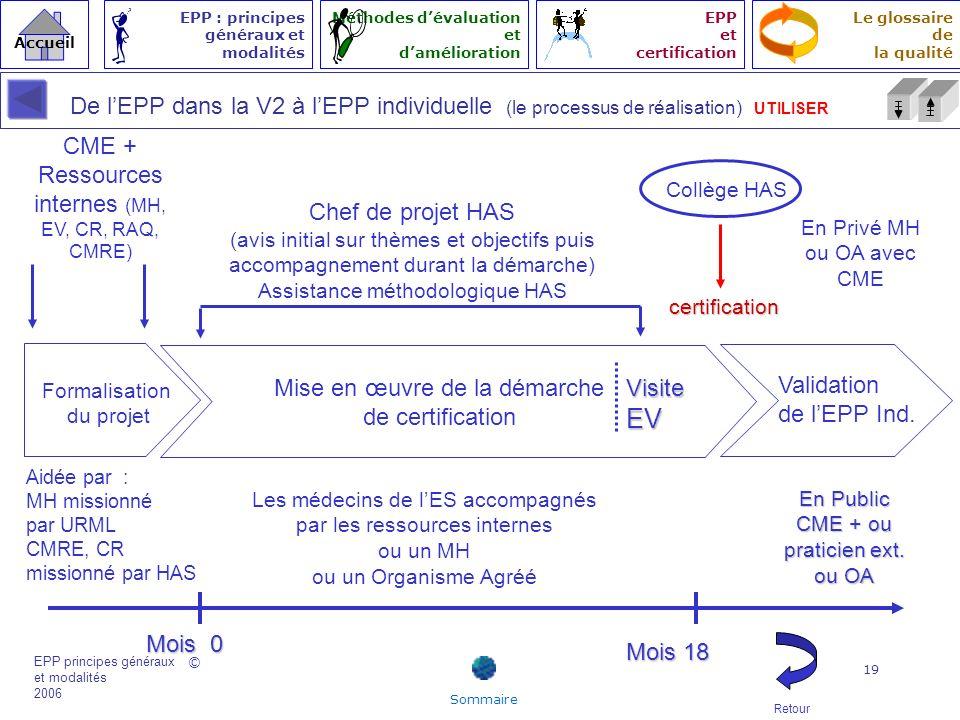 De l'EPP dans la V2 à l'EPP individuelle (le processus de réalisation) UTILISER