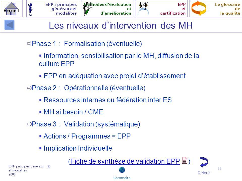 Les niveaux d'intervention des MH