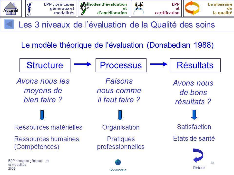 Structure Processus Résultats