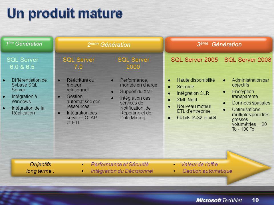 Un produit mature 2ème Génération 3ème Génération SQL Server 6.0 & 6.5