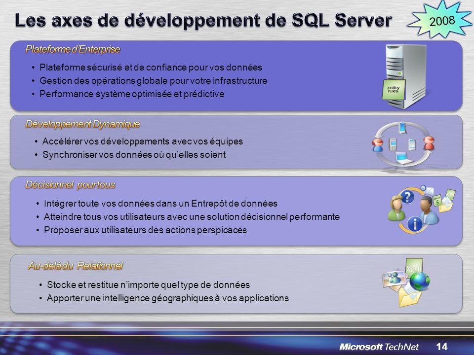 Les axes de développement de SQL Server