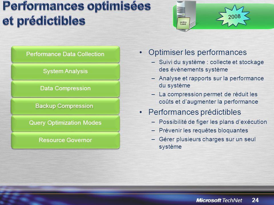 Performances optimisées et prédictibles