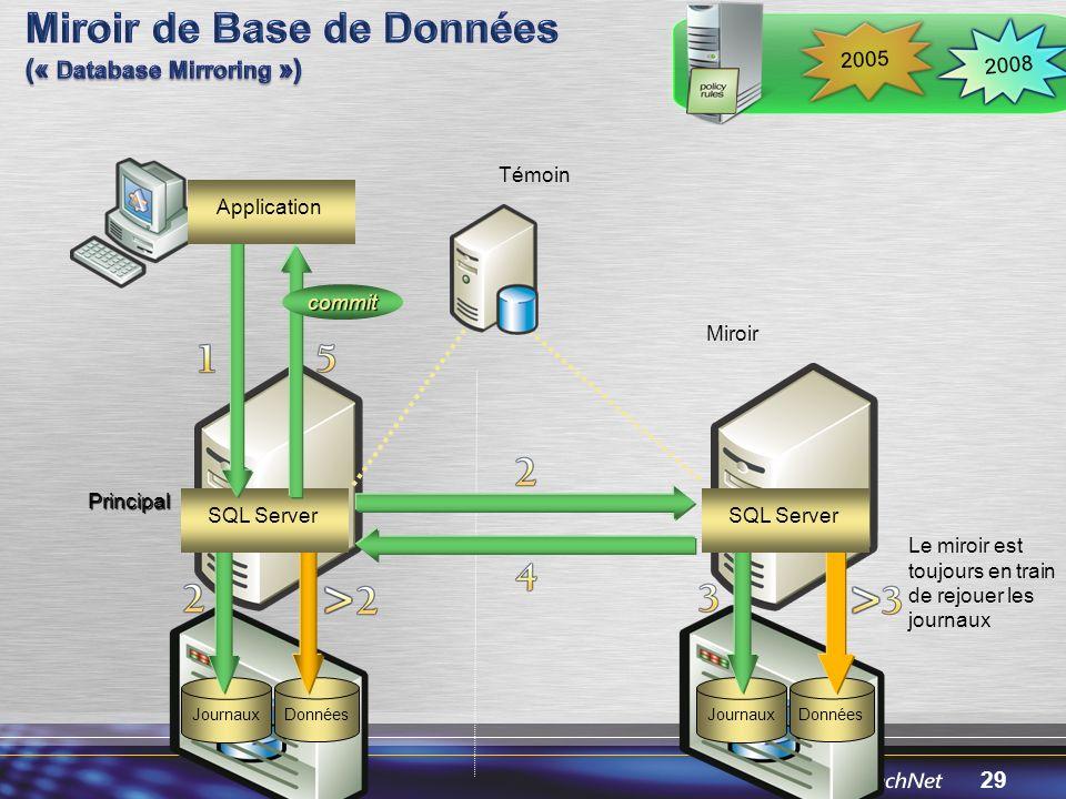 Miroir de Base de Données (« Database Mirroring »)