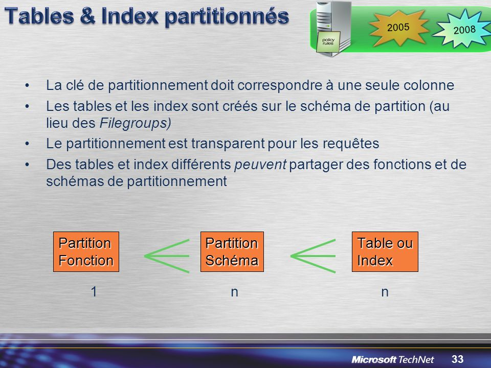 Tables & Index partitionnés