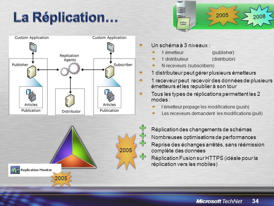 La Réplication… 2005 2008 Un schéma à 3 niveaux :