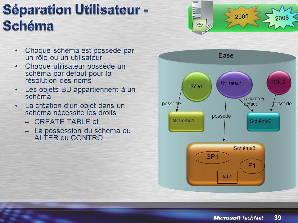 Séparation Utilisateur - Schéma