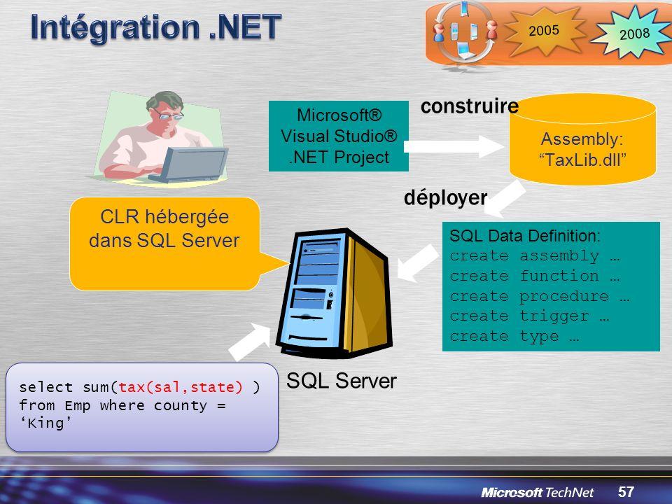 Intégration .NET construire déployer SQL Server