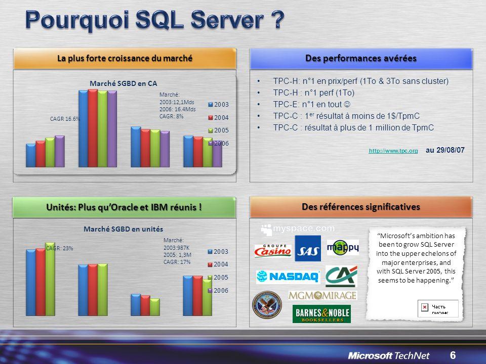 Pourquoi SQL Server Des performances avérées
