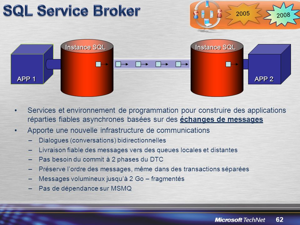 2008 2005. SQL Service Broker. Instance SQL. Instance SQL. APP 1. APP 2.