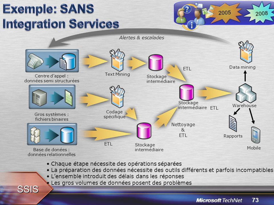 Exemple: SANS Integration Services