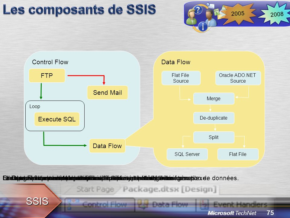Les composants de SSIS SSIS Control Flow Data Flow FTP Send Mail