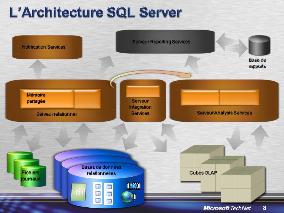 L'Architecture SQL Server