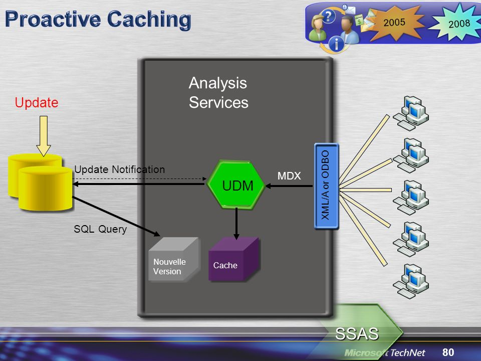 Proactive Caching SSAS Analysis Services UDM Update