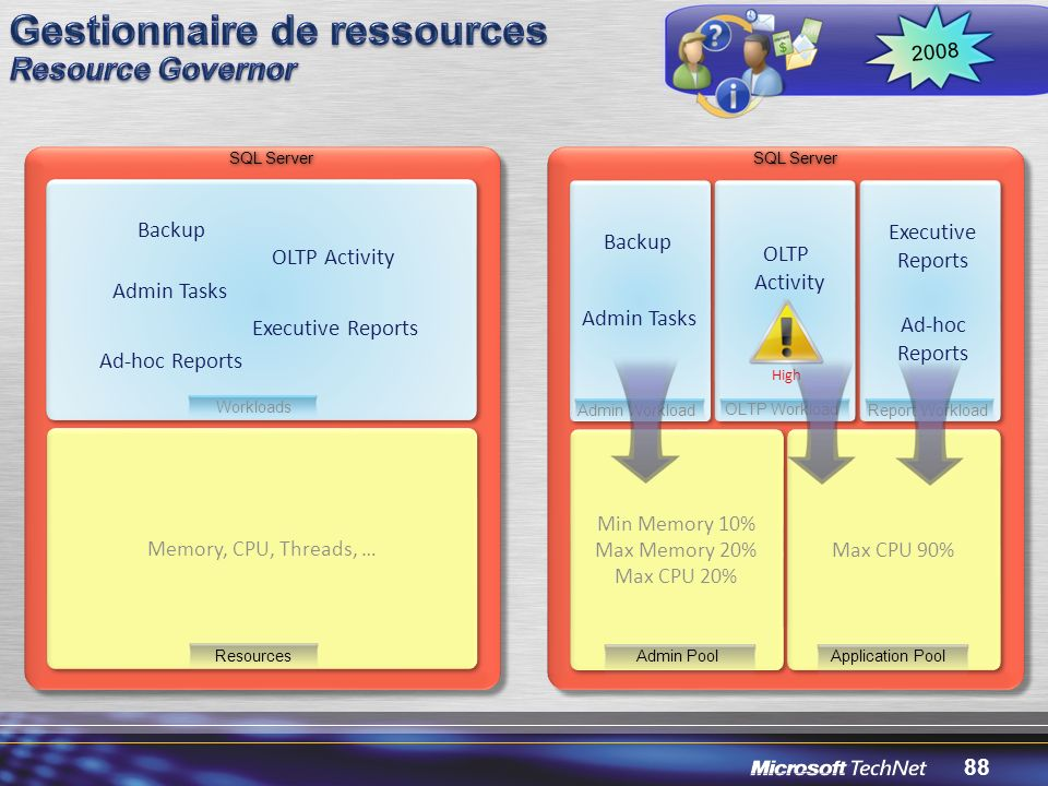 Gestionnaire de ressources Resource Governor