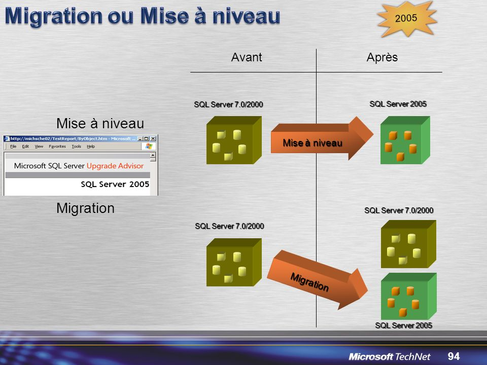 Migration ou Mise à niveau