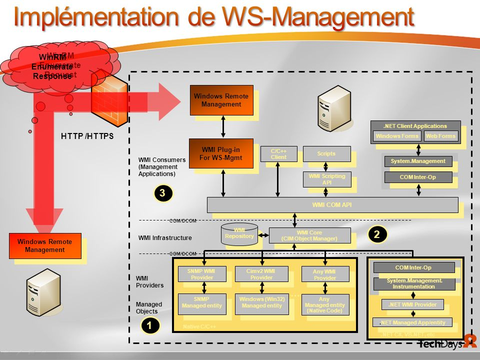 Implémentation de WS-Management