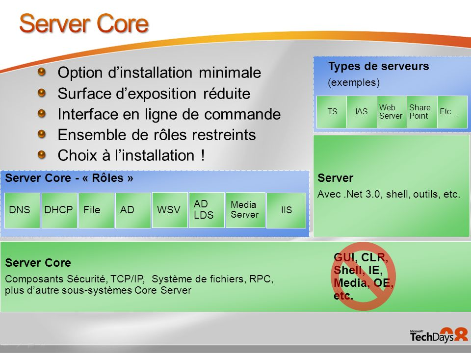 Server Core Option d'installation minimale
