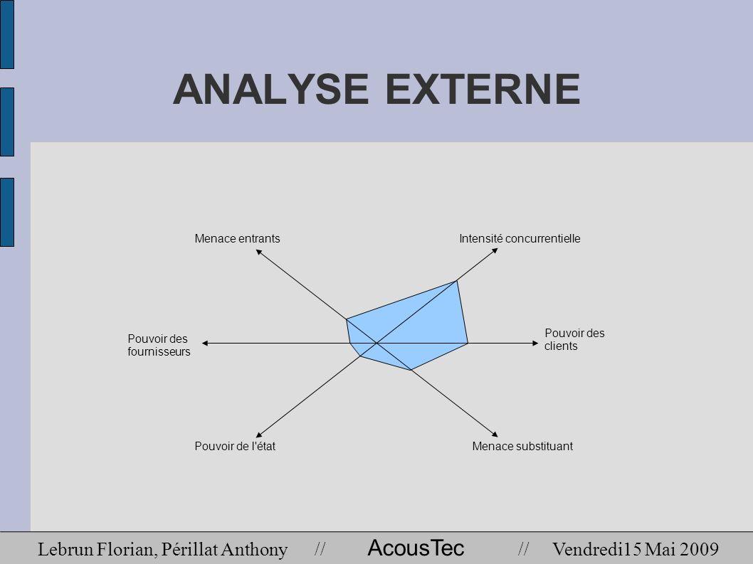 ANALYSE EXTERNE Menace entrants. Intensité concurrentielle. Pouvoir des. fournisseurs. clients.