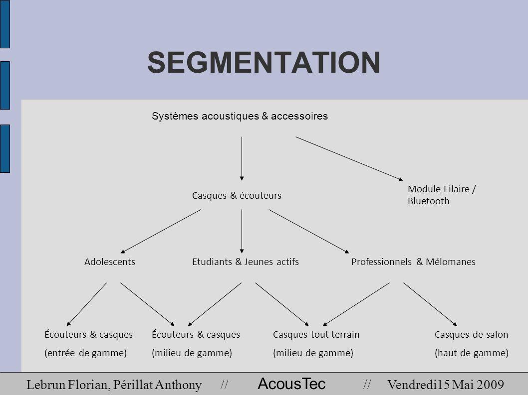 SEGMENTATION Systèmes acoustiques & accessoires. Casques & écouteurs. Module Filaire / Bluetooth.